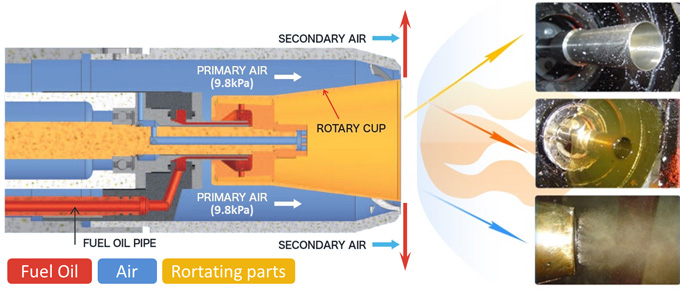 Structure of Rotary Cup Burner